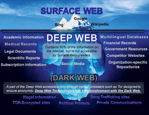 How To Access The Web World - Security